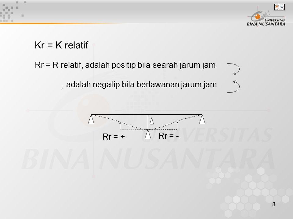 8 Kr = K relatif Rr = R relatif, adalah positip bila searah jarum jam, adalah negatip bila berlawanan jarum jam Rr = + Rr = -
