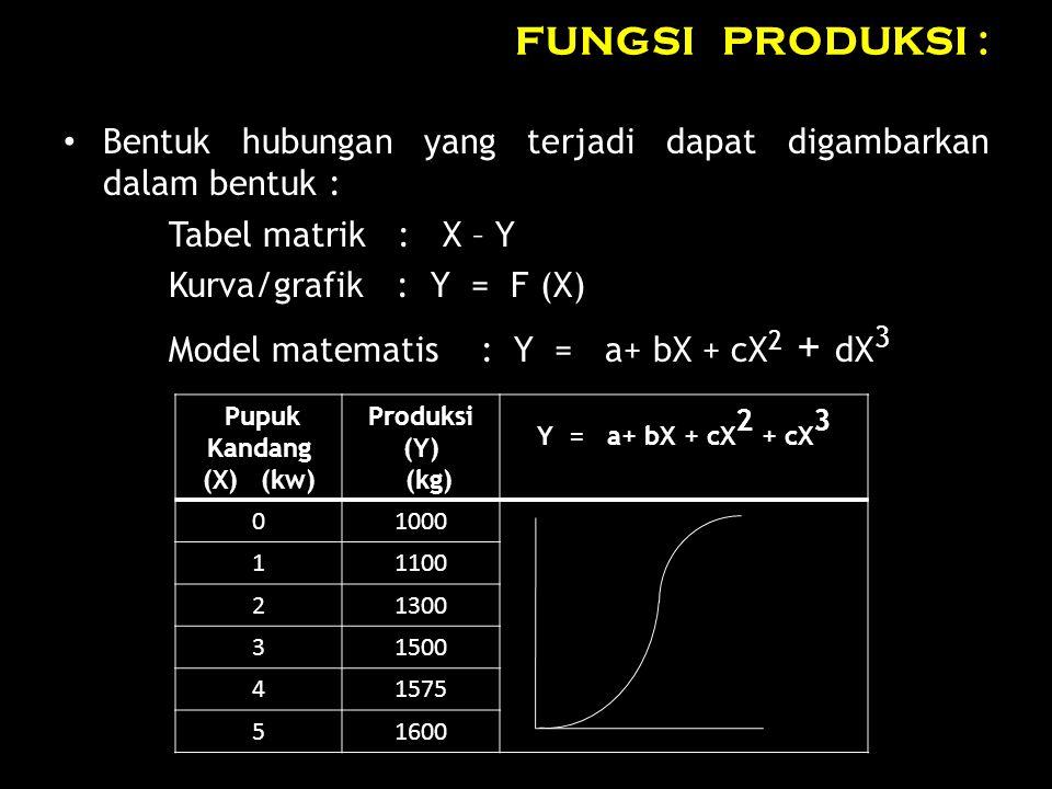 FUNGSI PRODUKSI : Bentuk hubungan yang terjadi dapat digambarkan dalam bentuk : Tabel matrik : X – Y Kurva/grafik : Y = F (X) Model matematis : Y = a+