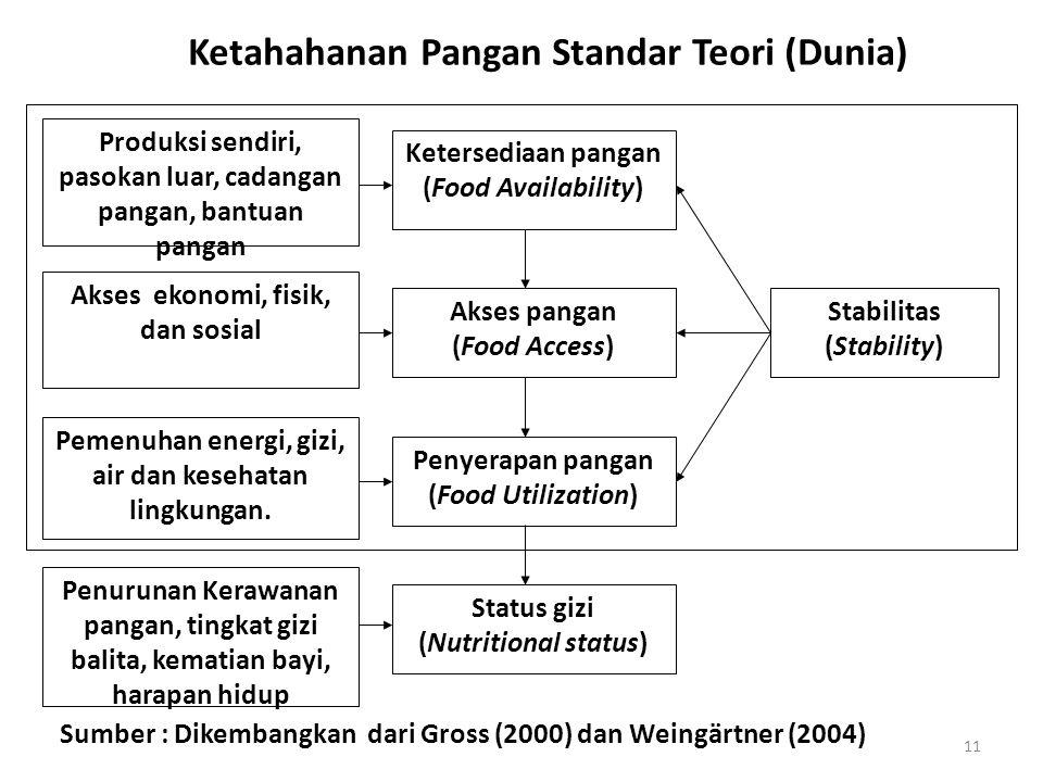 Ketersediaan pangan (Food Availability) Akses pangan (Food Access) Penyerapan pangan (Food Utilization) Status gizi (Nutritional status) Stabilitas (S