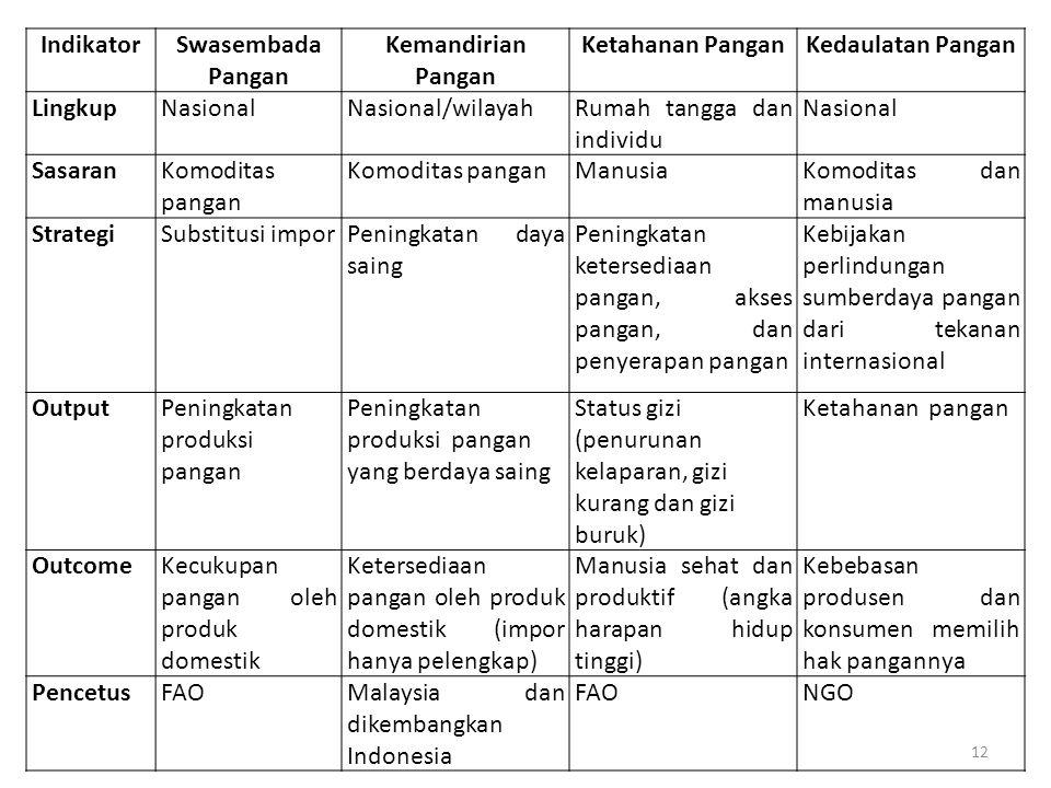 IndikatorSwasembada Pangan Kemandirian Pangan Ketahanan PanganKedaulatan Pangan LingkupNasionalNasional/wilayahRumah tangga dan individu Nasional Sasa