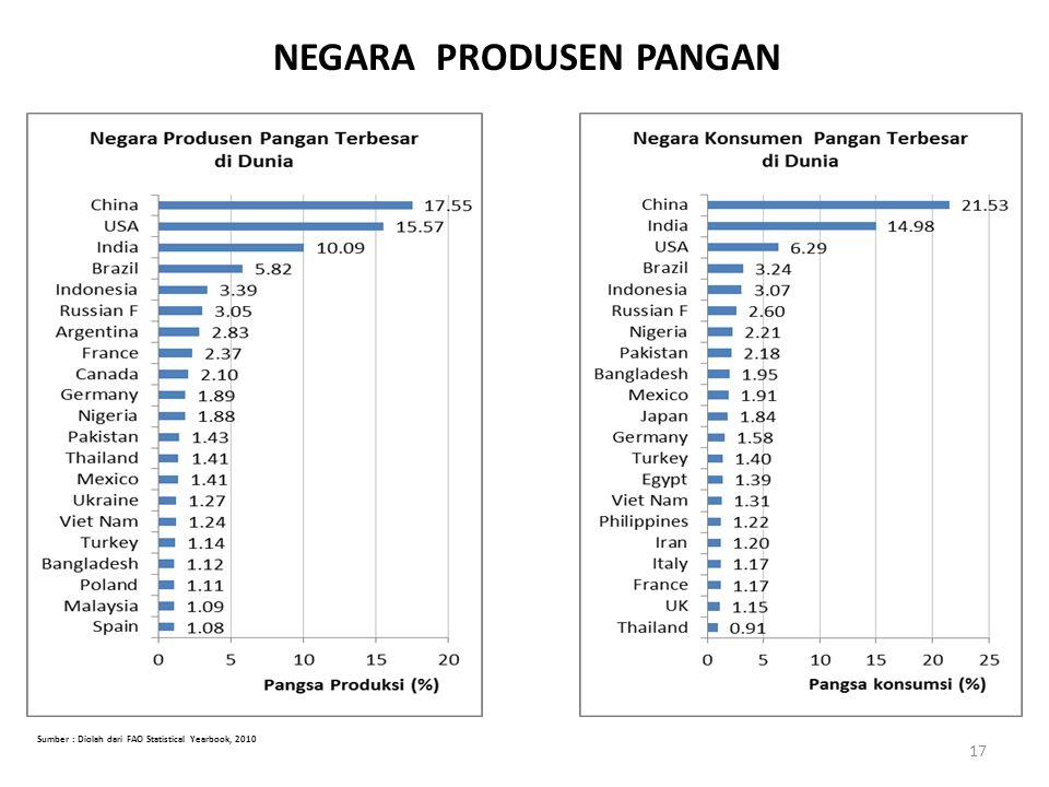 Sumber : Diolah dari FAO Statistical Yearbook, 2010 NEGARA PRODUSEN PANGAN 17