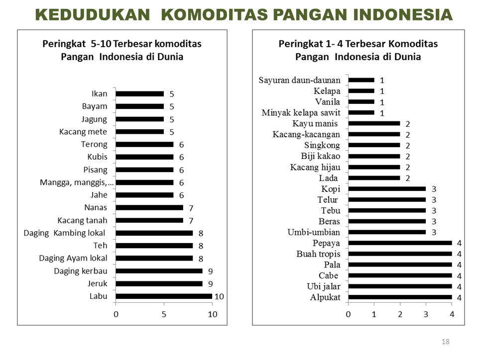 KEDUDUKAN KOMODITAS PANGAN INDONESIA 18