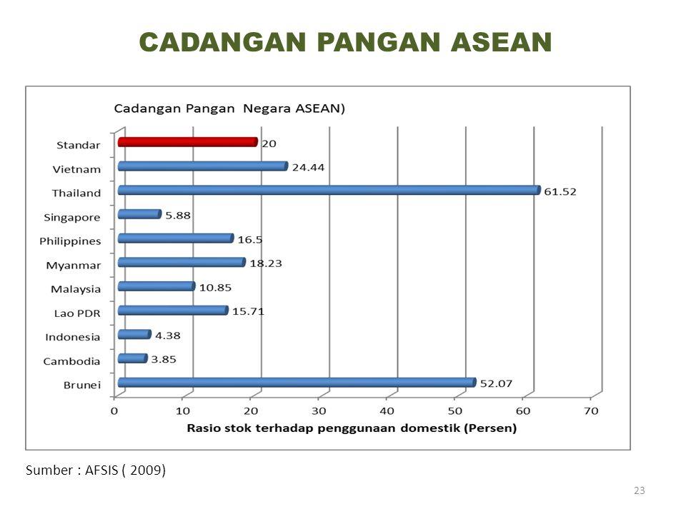 Sumber : AFSIS ( 2009) CADANGAN PANGAN ASEAN 23