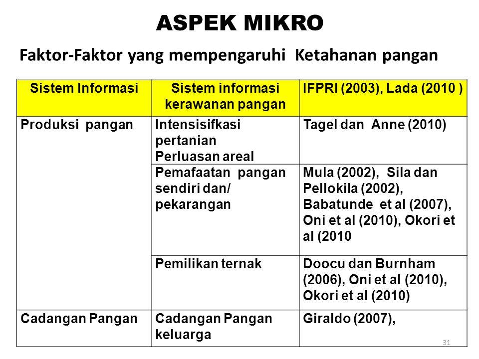 Sistem InformasiSistem informasi kerawanan pangan IFPRI (2003), Lada (2010 ) Produksi panganIntensisifkasi pertanian Perluasan areal Tagel dan Anne (2