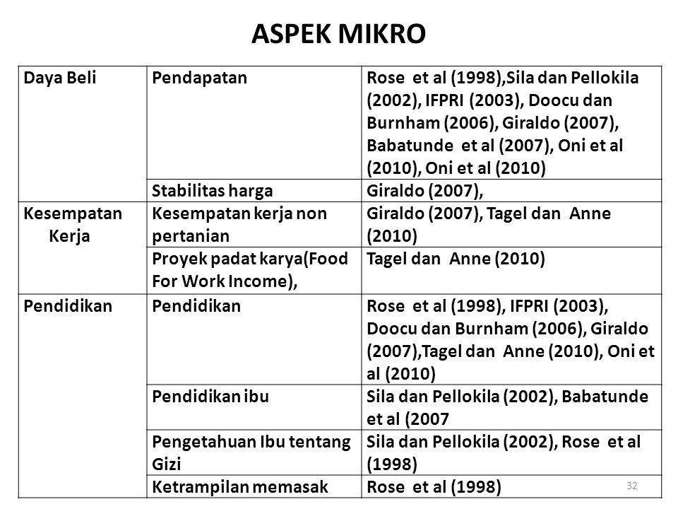 Daya BeliPendapatanRose et al (1998),Sila dan Pellokila (2002), IFPRI (2003), Doocu dan Burnham (2006), Giraldo (2007), Babatunde et al (2007), Oni et