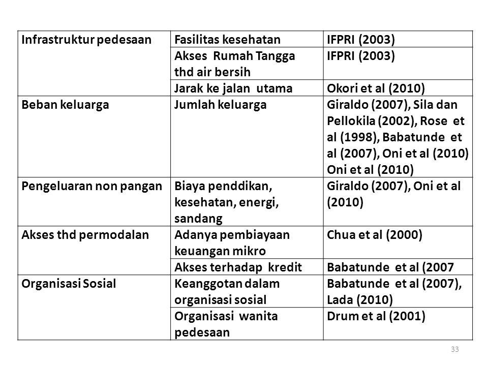 Infrastruktur pedesaanFasilitas kesehatanIFPRI (2003) Akses Rumah Tangga thd air bersih IFPRI (2003) Jarak ke jalan utamaOkori et al (2010) Beban kelu