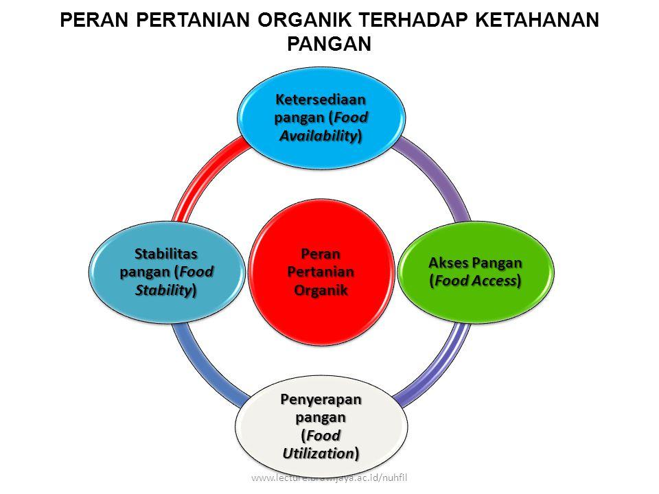 PERAN PERTANIAN ORGANIK TERHADAP KETAHANAN PANGAN nuhfil hanani : www.lecture.brawijaya.ac.id/nuhfil Peran Pertanian Organik Ketersediaan pangan (Food