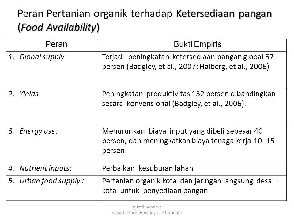 nuhfil hanani : www.lecture.brawijaya.ac.id/nuhfil Peran Bukti Empiris 1.Global supplyTerjadi peningkatan ketersediaan pangan global 57 persen (Badgle