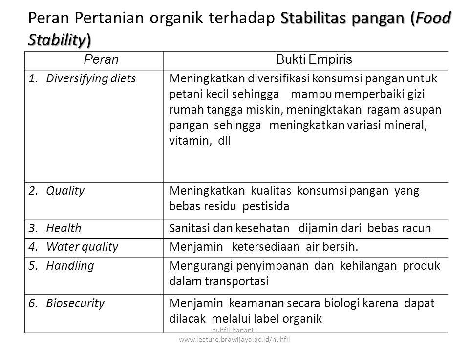 nuhfil hanani : www.lecture.brawijaya.ac.id/nuhfil Peran Bukti Empiris 1.Diversifying dietsMeningkatkan diversifikasi konsumsi pangan untuk petani kec
