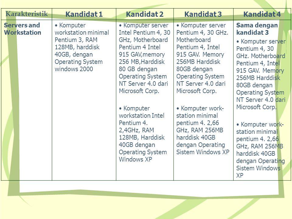 Karakteristik Kandidat 1Kandidat 2Kandidat 3Kandidat 4 Servers and Workstation Komputer workstation minimal Pentium 3, RAM 128MB, harddisk 40GB, denga