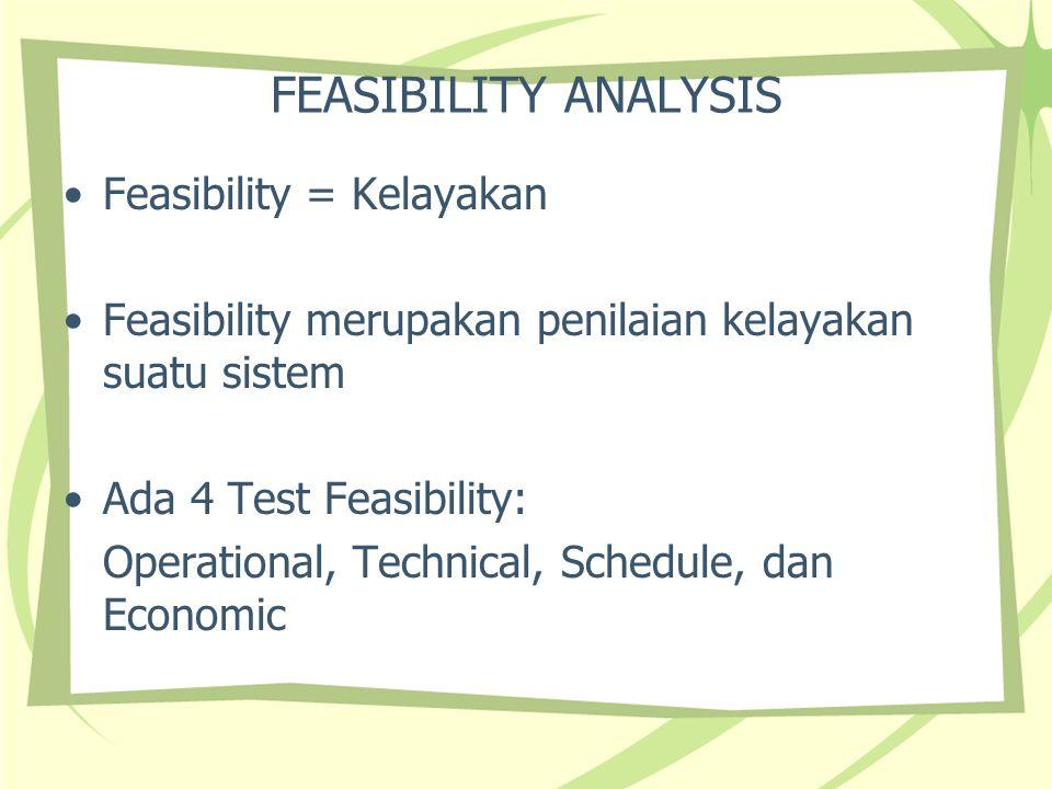 FEASIBILITY 1.Operational Feasibility Meninjau tingkat keberhasilan dari solusi yang dipilih dan mengetahui pendapat pemakai sistem tersebut.