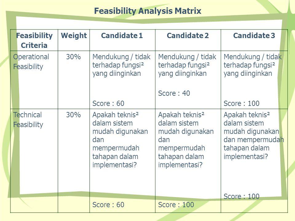 Feasibility Analysis Matrix Feasibility Criteria WeightCandidate 1Candidate 2Candidate 3 Operational Feasibility 30%Mendukung / tidak terhadap fungsi²