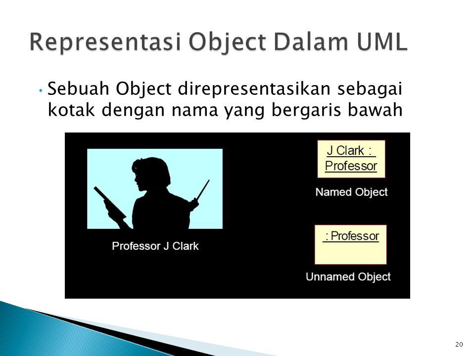 Sebuah Object direpresentasikan sebagai kotak dengan nama yang bergaris bawah 20