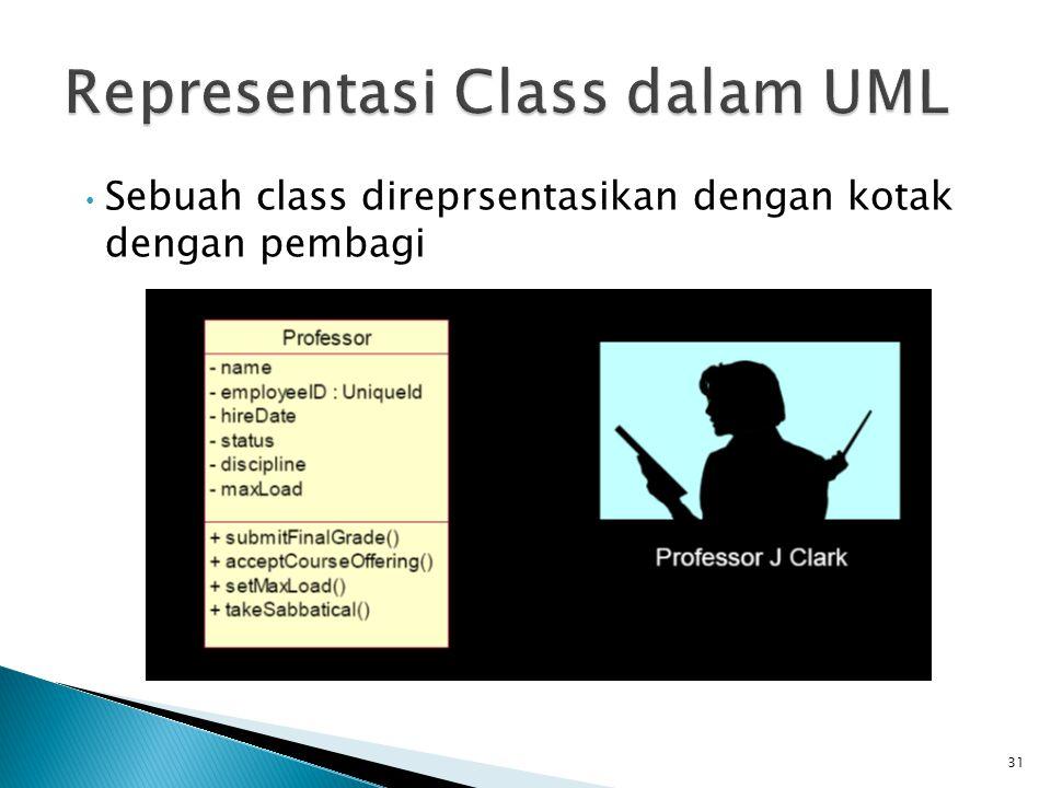 Sebuah class direprsentasikan dengan kotak dengan pembagi 31