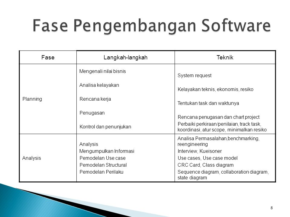 FaseLangkah-langkahTeknik Planning Mengenali nilai bisnis Analisa kelayakan Rencana kerja Penugasan Kontrol dan penunjukan System request Kelayakan teknis, ekonomis, resiko Tentukan task dan waktunya Rencana penugasan dan chart project Perbaiki perkiraan/penilaian, track task, koordinasi, atur scope, minimalkan resiko Analysis Mengumpulkan Informasi Pemodelan Use case Pemodelan Structural Pemodelan Perilaku Analisa Permasalahan,benchmarking, reengineering Interview, Kueisoner Use cases, Use case model CRC Card, Class diagram Sequence diagram, collaboration diagram, state diagram 8
