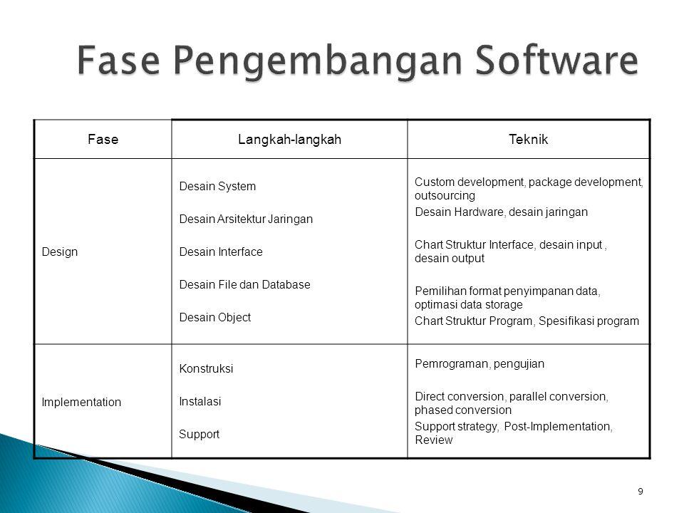 FaseLangkah-langkahTeknik Design Desain System Desain Arsitektur Jaringan Desain Interface Desain File dan Database Desain Object Custom development,