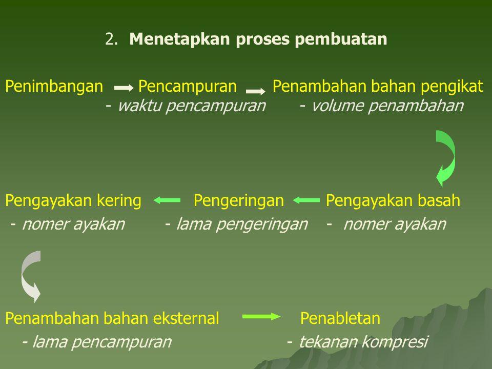 2. Menetapkan proses pembuatan Penimbangan Pencampuran Penambahan bahan pengikat - waktu pencampuran - volume penambahan Pengayakan kering Pengeringan