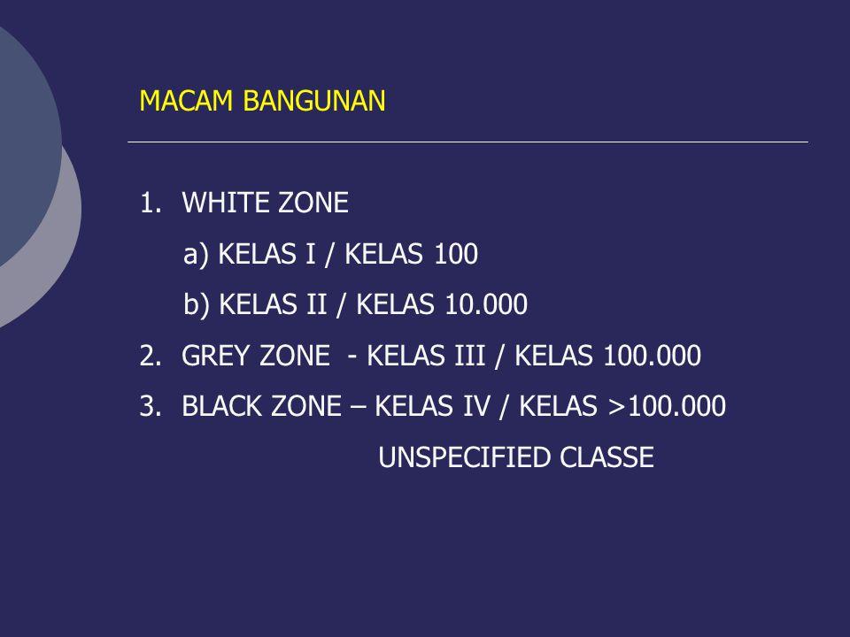 MACAM BANGUNAN 1.WHITE ZONE a) KELAS I / KELAS 100 b) KELAS II / KELAS 10.000 2.GREY ZONE - KELAS III / KELAS 100.000 3.BLACK ZONE – KELAS IV / KELAS