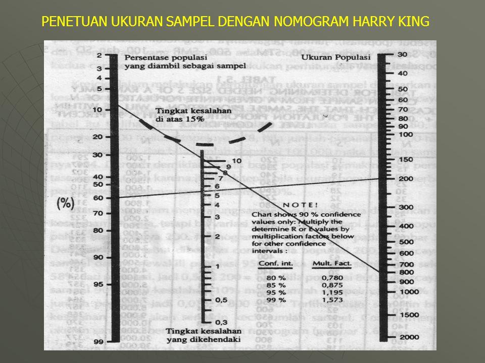 PENETUAN UKURAN SAMPEL DENGAN NOMOGRAM HARRY KING