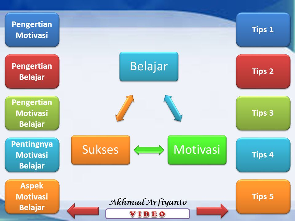 Pengertian Motivasi Pengertian Motivasi Pengertian Belajar Pengertian Belajar Pengertian Motivasi Belajar Pengertian Motivasi Belajar Pentingnya Motivasi Belajar Pentingnya Motivasi Belajar Aspek Motivasi Belajar Aspek Motivasi Belajar Tips 1 Tips 2 Tips 3 Tips 4 Tips 5 Akhmad Arfiyanto BelajarMotivasiSukses
