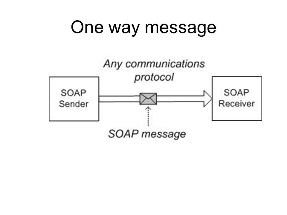 HTTP HTTP communicates over TCP/IP.An HTTP client connects to an HTTP server using TCP.