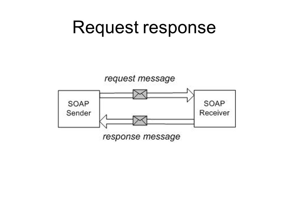 HTTP The server then processes the request and sends an HTTP response back to the client.
