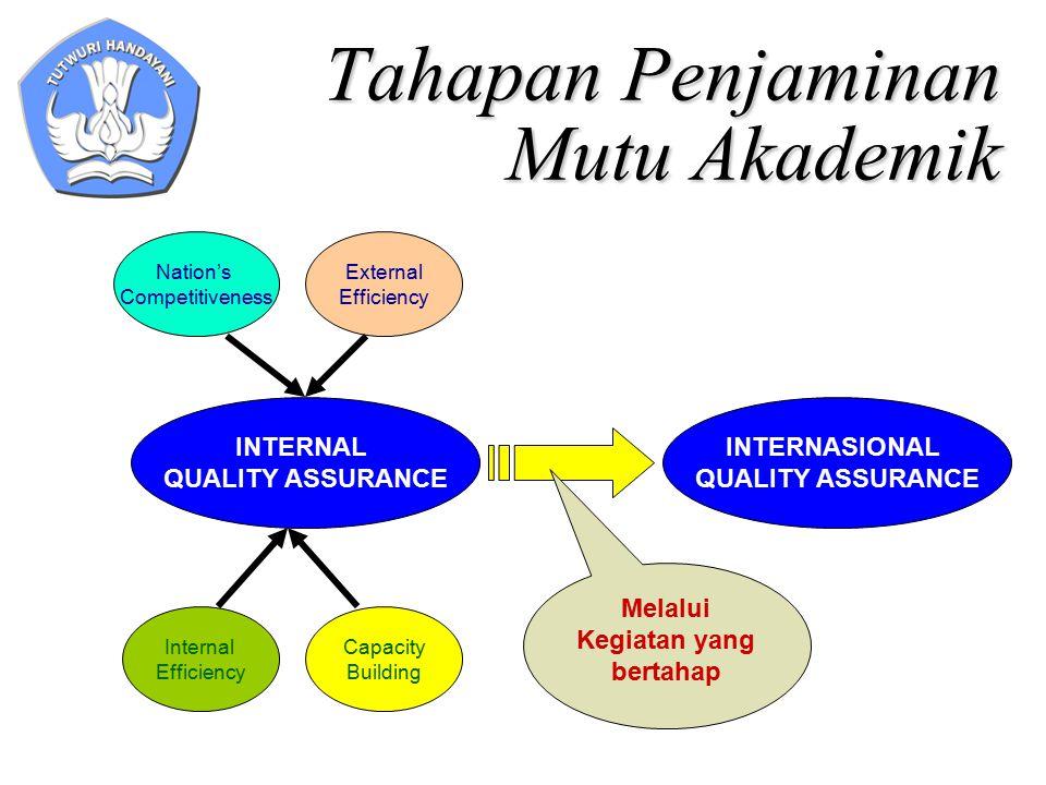 Tahapan Penjaminan Mutu Akademik INTERNAL QUALITY ASSURANCE INTERNASIONAL QUALITY ASSURANCE Melalui Kegiatan yang bertahap Internal Efficiency Capacit