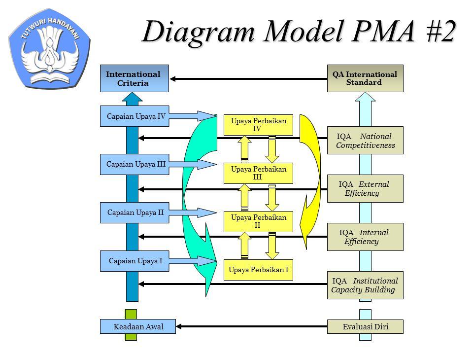 Diagram Model PMA #2 IQANational Competitiveness IQAInstitutional Capacity Building Evaluasi Diri IQAInternal Efficiency International Criteria Upaya
