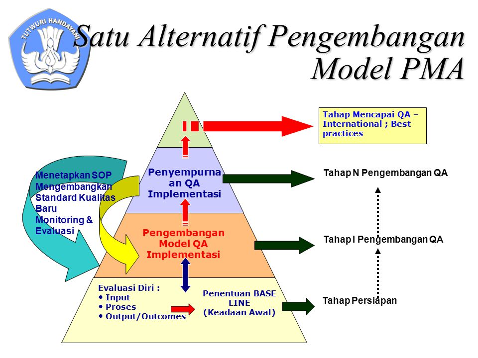 Penyempurna an QA Implementasi Pengembangan Model QA Implementasi Satu Alternatif Pengembangan Model PMA Evaluasi Diri : Input Proses Output/Outcomes Penentuan BASE LINE (Keadaan Awal) Tahap Mencapai QA – International ; Best practices Tahap Persiapan Tahap I Pengembangan QA Tahap N Pengembangan QA Menetapkan SOP Mengembangkan Standard Kualitas Baru Monitoring & Evaluasi