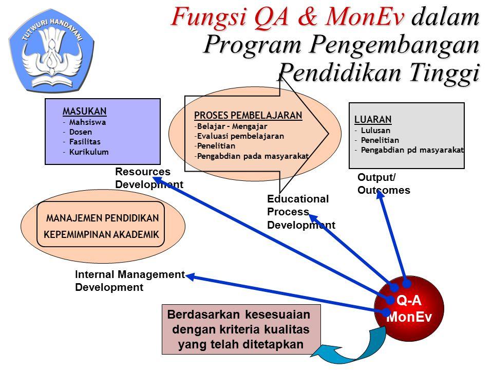 Fungsi QA & MonEv dalam Program Pengembangan Pendidikan Tinggi MASUKAN -Mahsiswa -Dosen -Fasilitas -Kurikulum PROSES PEMBELAJARAN -Belajar – Mengajar