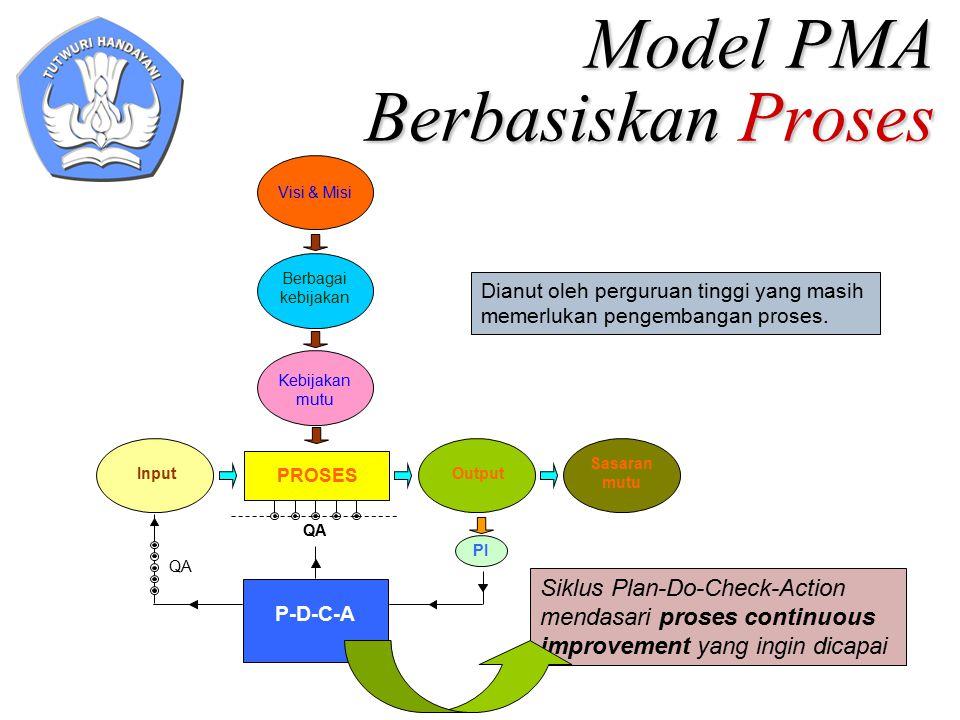 Model PMA Berbasiskan Proses Visi & Misi Berbagai kebijakan Kebijakan mutu PROSES Input Sasaran mutu Output PI P-D-C-A QA Siklus Plan-Do-Check-Action