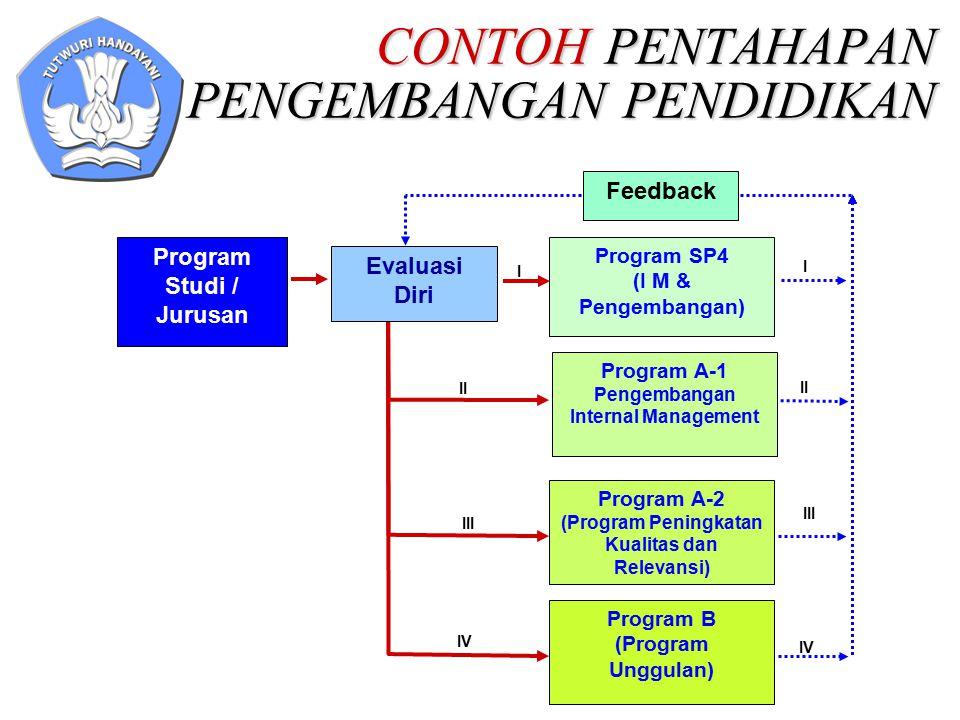 CONTOH PENTAHAPAN PENGEMBANGAN PENDIDIKAN Program Studi / Jurusan Program B (Program Unggulan) IV Program SP4 (I M & Pengembangan) I Program A-1 Penge