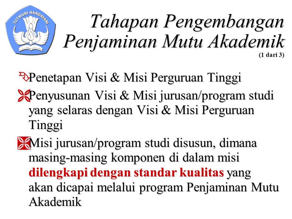 Tahapan Pengembangan Penjaminan Mutu Akademik Tahapan Pengembangan Penjaminan Mutu Akademik (1 dari 3)  Penetapan Visi & Misi Perguruan Tinggi  Peny