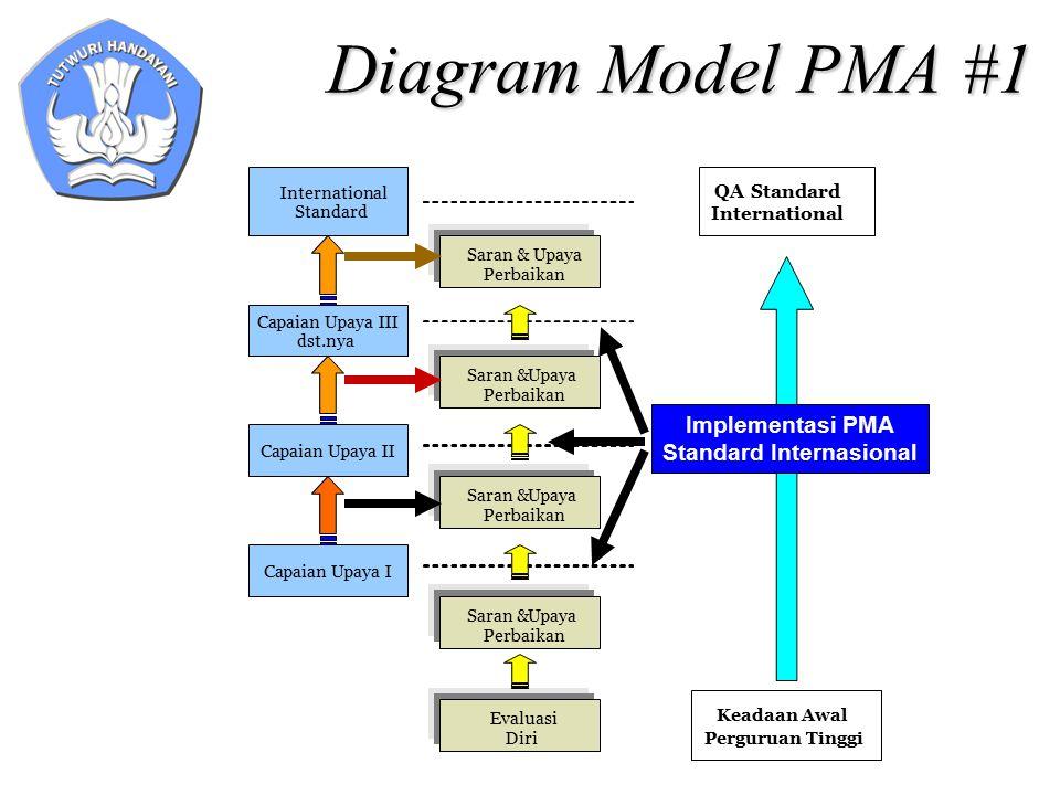 Diagram Model PMA #1 QAStandard International Keadaan Awal Perguruan Tinggi Capaian Upaya III dst.nya Capaian Upaya I Capaian Upaya II International S