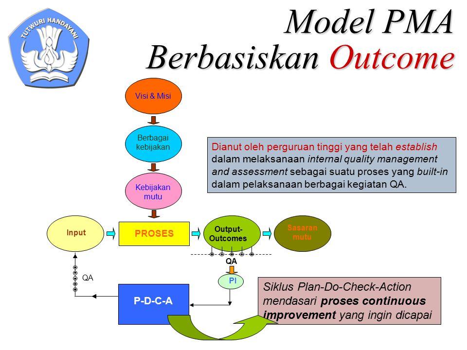 Model PMA Berbasiskan Outcome Visi & Misi Berbagai kebijakan Kebijakan mutu PROSES Input Sasaran mutu Output- Outcomes PI P-D-C-A QA Siklus Plan-Do-Ch