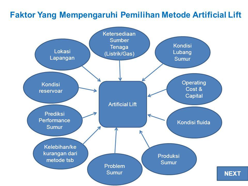 Artificial Lift Lokasi Lapangan Ketersediaan Sumber Tenaga (Listrik/Gas) Kondisi Lubang Sumur Kondisi reservoar Operating Cost & Capital Kondisi fluid