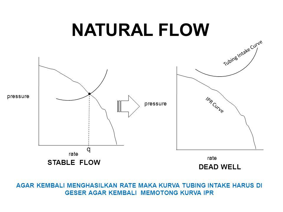 pressure rate pressure rate STABLE FLOW DEAD WELL IPR Curve Tubing Intake Curve NATURAL FLOW q AGAR KEMBALI MENGHASILKAN RATE MAKA KURVA TUBING INTAKE