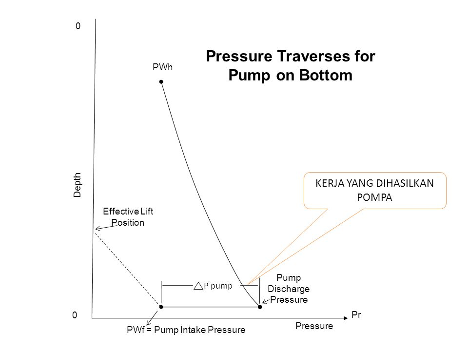 Pump Discharge Pressure PWh Effective Lift Position P pump Depth PWf = Pump Intake Pressure Pressure Pr Pressure Traverses for Pump on Bottom 0 0 KERJ