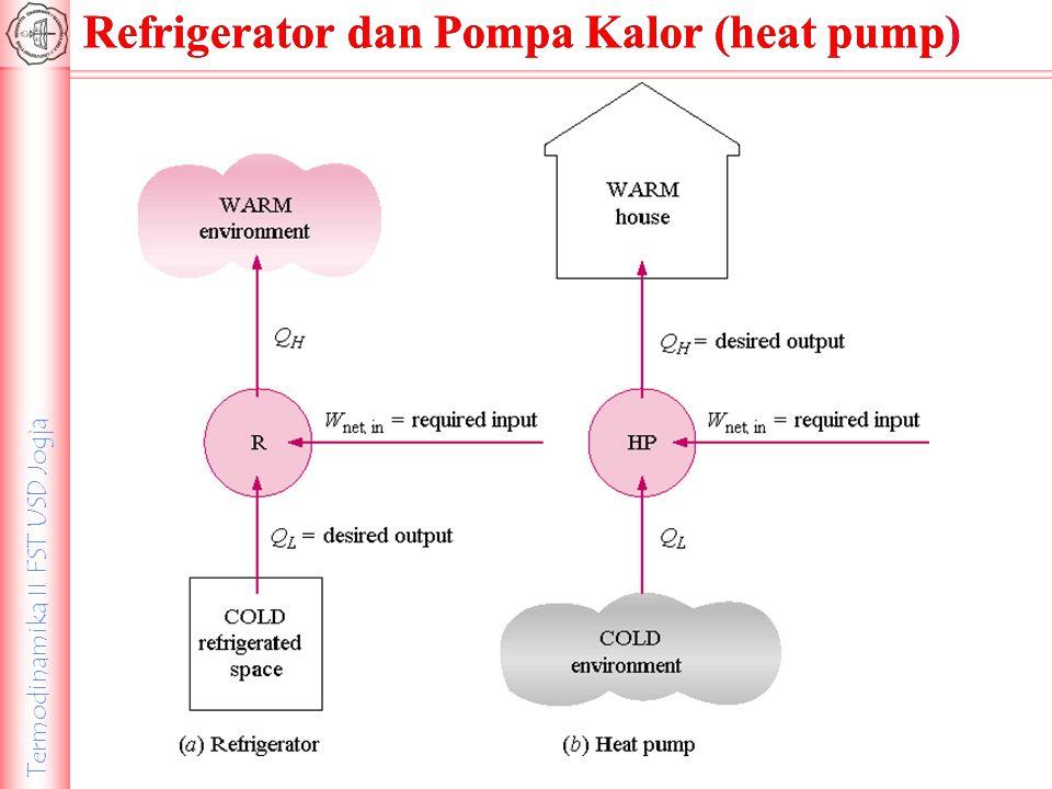 Termodinamika II FST USD Jogja Refrigerator dan Pompa Kalor (heat pump)