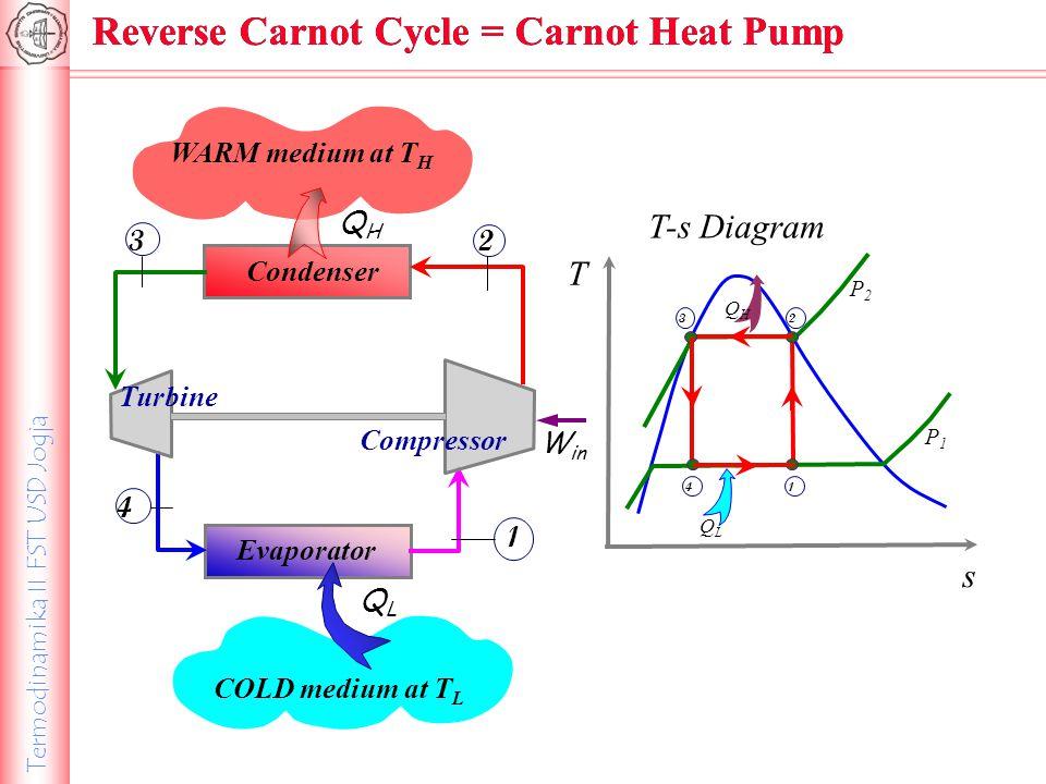 Termodinamika II FST USD Jogja Reverse Carnot Cycle = Carnot Heat Pump T-s Diagram T s P2P2 P1P1 1 2 3 QHQH 4 QLQL COLD medium at T L QLQL WARM medium