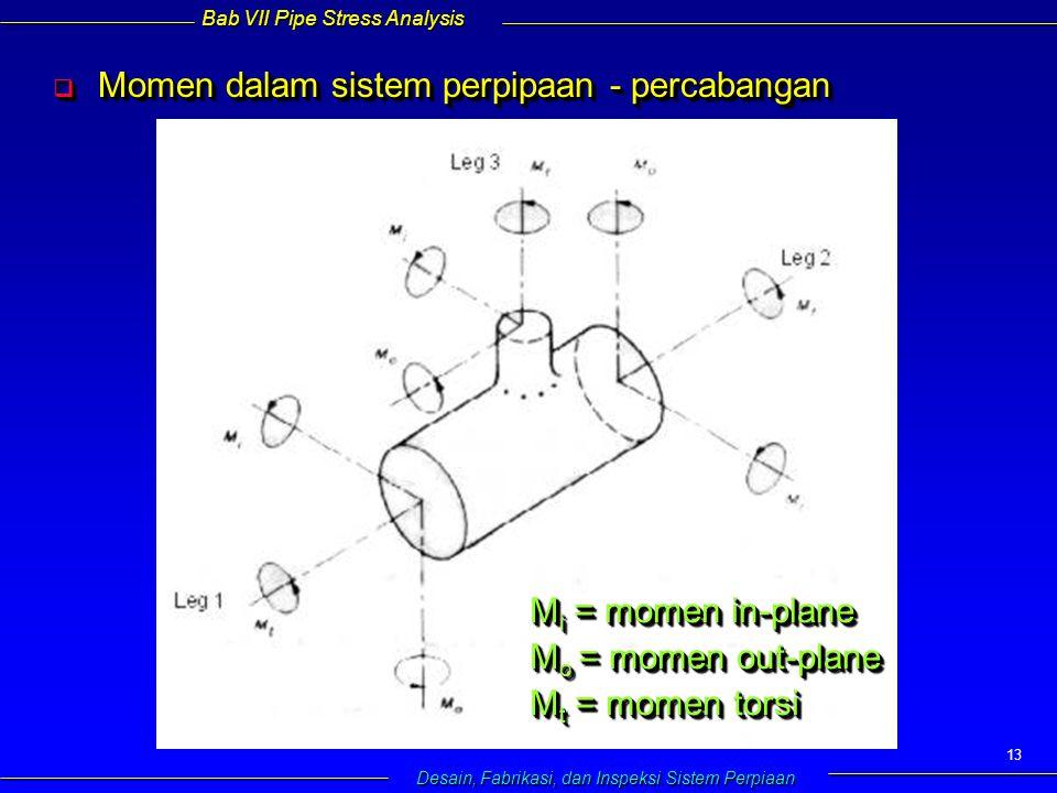 Bab VII Pipe Stress Analysis Desain, Fabrikasi, dan Inspeksi Sistem Perpiaan 13  Momen dalam sistem perpipaan - percabangan M i = momen in-plane M o = momen out-plane M t = momen torsi M i = momen in-plane M o = momen out-plane M t = momen torsi
