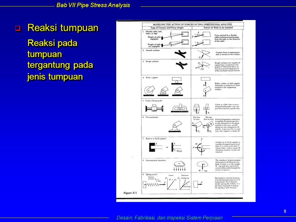 Bab VII Pipe Stress Analysis Desain, Fabrikasi, dan Inspeksi Sistem Perpiaan 8  Reaksi tumpuan Reaksi pada tumpuan tergantung pada jenis tumpuan  Reaksi tumpuan Reaksi pada tumpuan tergantung pada jenis tumpuan