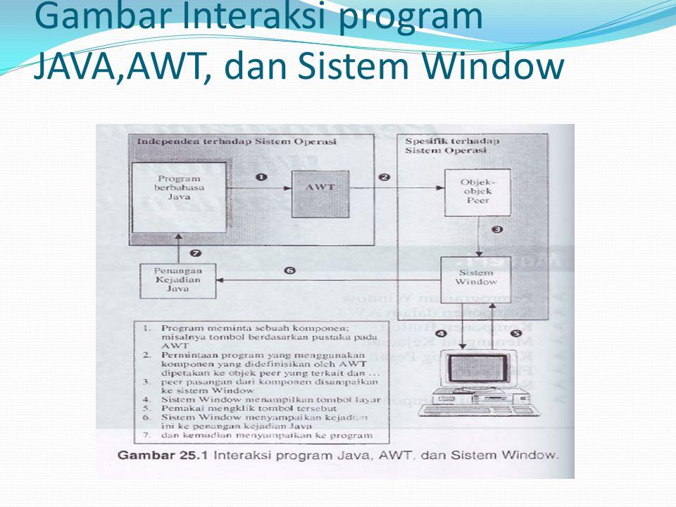 Gambar Interaksi program JAVA,AWT, dan Sistem Window