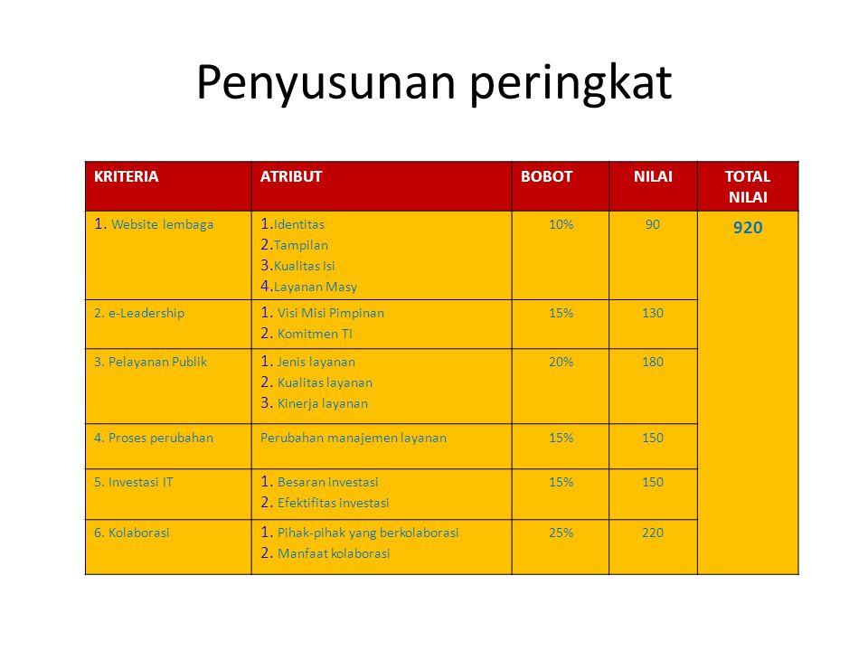Penyusunan peringkat KRITERIAATRIBUTBOBOTNILAITOTAL NILAI 1.
