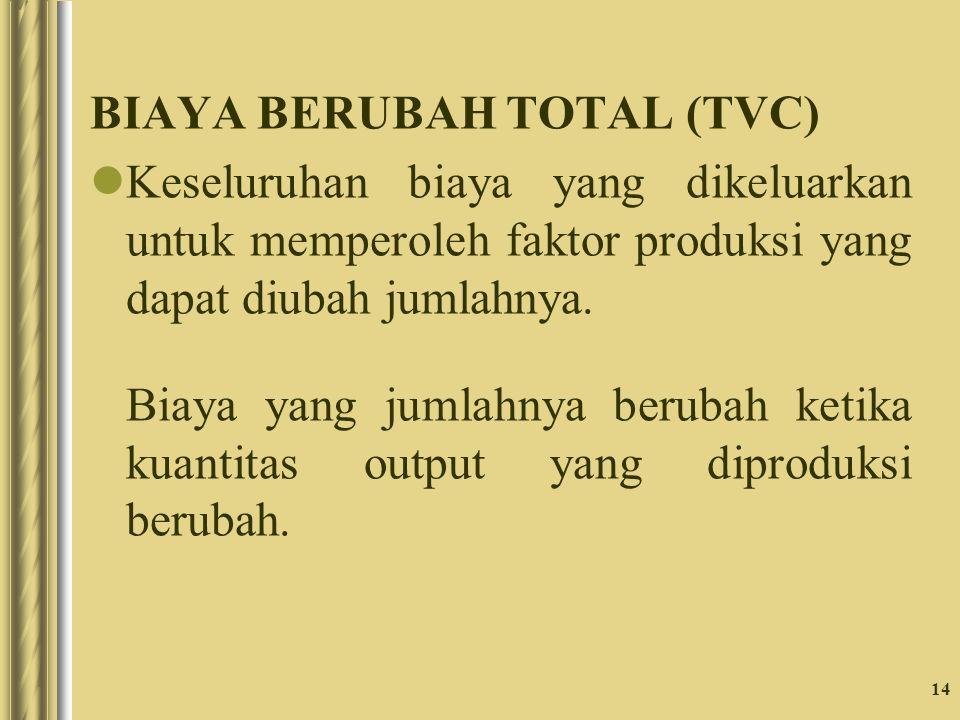 14 BIAYA BERUBAH TOTAL (TVC) Keseluruhan biaya yang dikeluarkan untuk memperoleh faktor produksi yang dapat diubah jumlahnya. Biaya yang jumlahnya ber