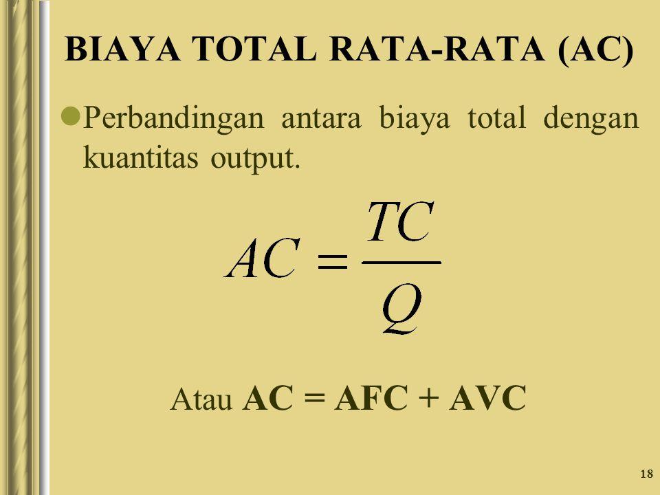 18 BIAYA TOTAL RATA-RATA (AC) Perbandingan antara biaya total dengan kuantitas output. Atau AC = AFC + AVC