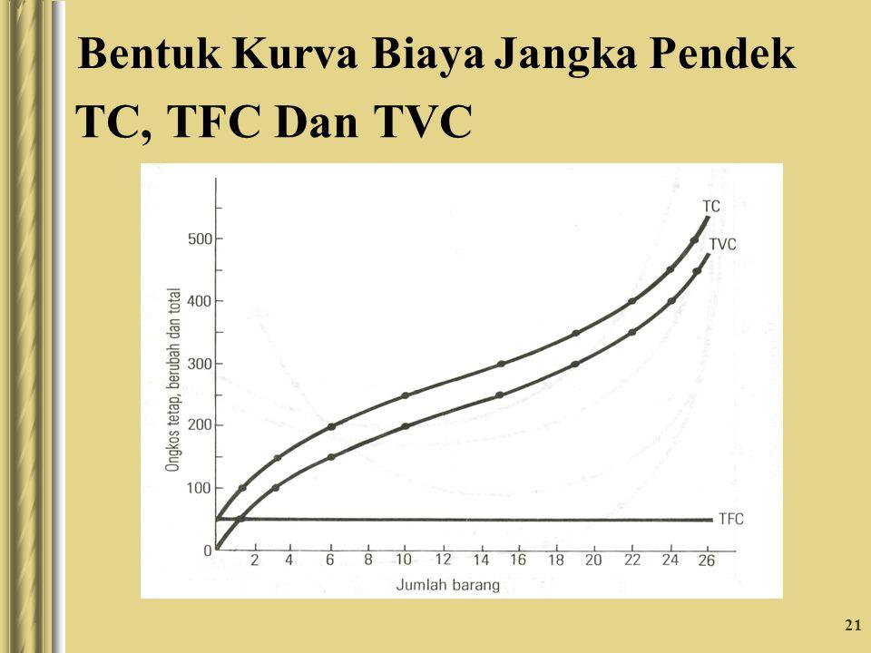21 TC, TFC Dan TVC Bentuk Kurva Biaya Jangka Pendek