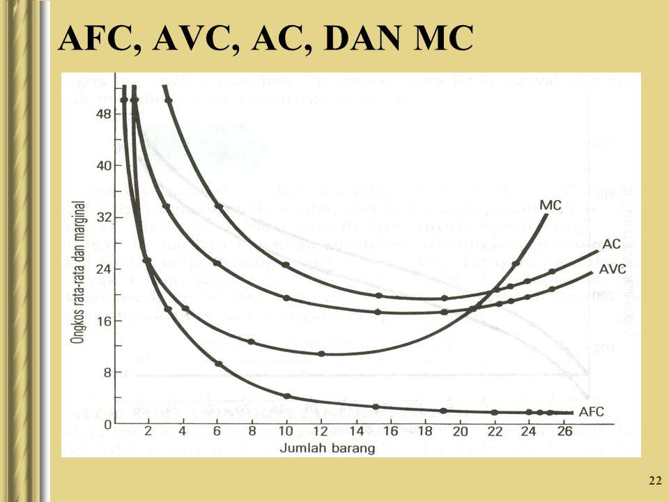 22 AFC, AVC, AC, DAN MC