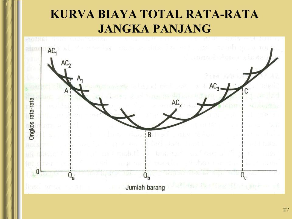 27 KURVA BIAYA TOTAL RATA-RATA JANGKA PANJANG