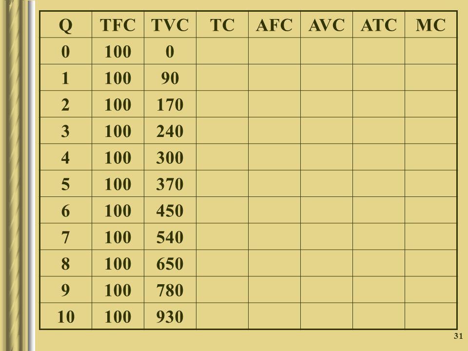 31 QTFCTVCTCAFCAVCATCMC 0 1000 1 90 2 100170 3 100240 4 100300 5 100370 6 100450 7 100540 8 100650 9 100780 10 100930